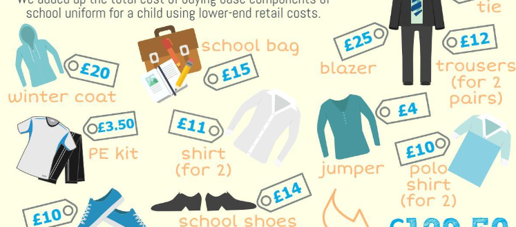 The cost of school uniform infographic (OPFS, CPAG Scotland, Poverty Truth Commission)